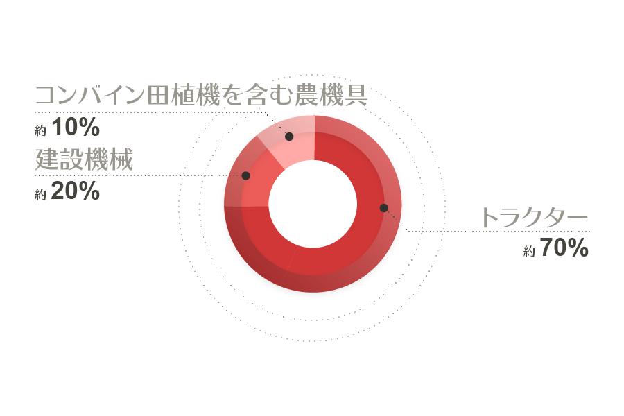 バッファローウイングズの取扱商品グラフ